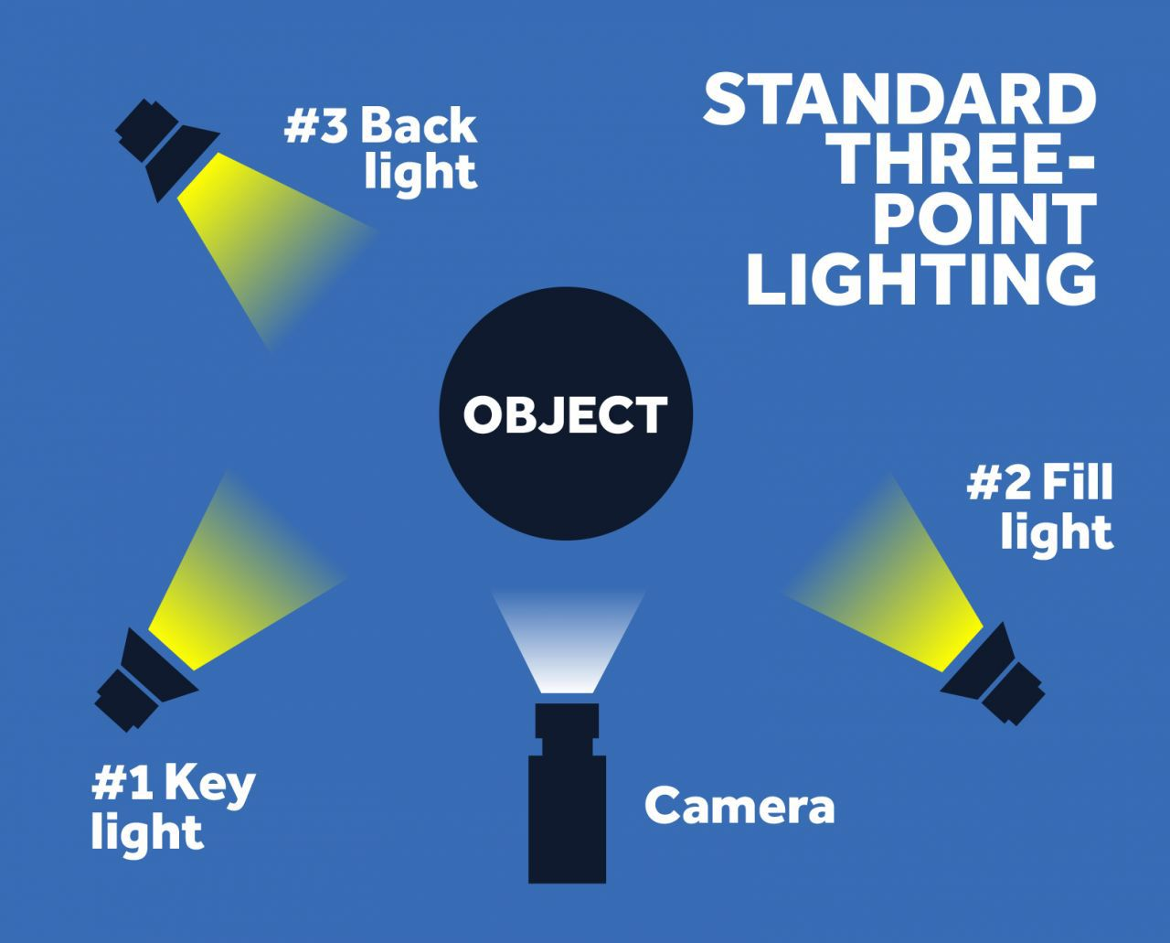 Best Lighting Kits 3pt 1280x1031.5816005041 c default - How to shoot video like a pro and make your brand benefit more.