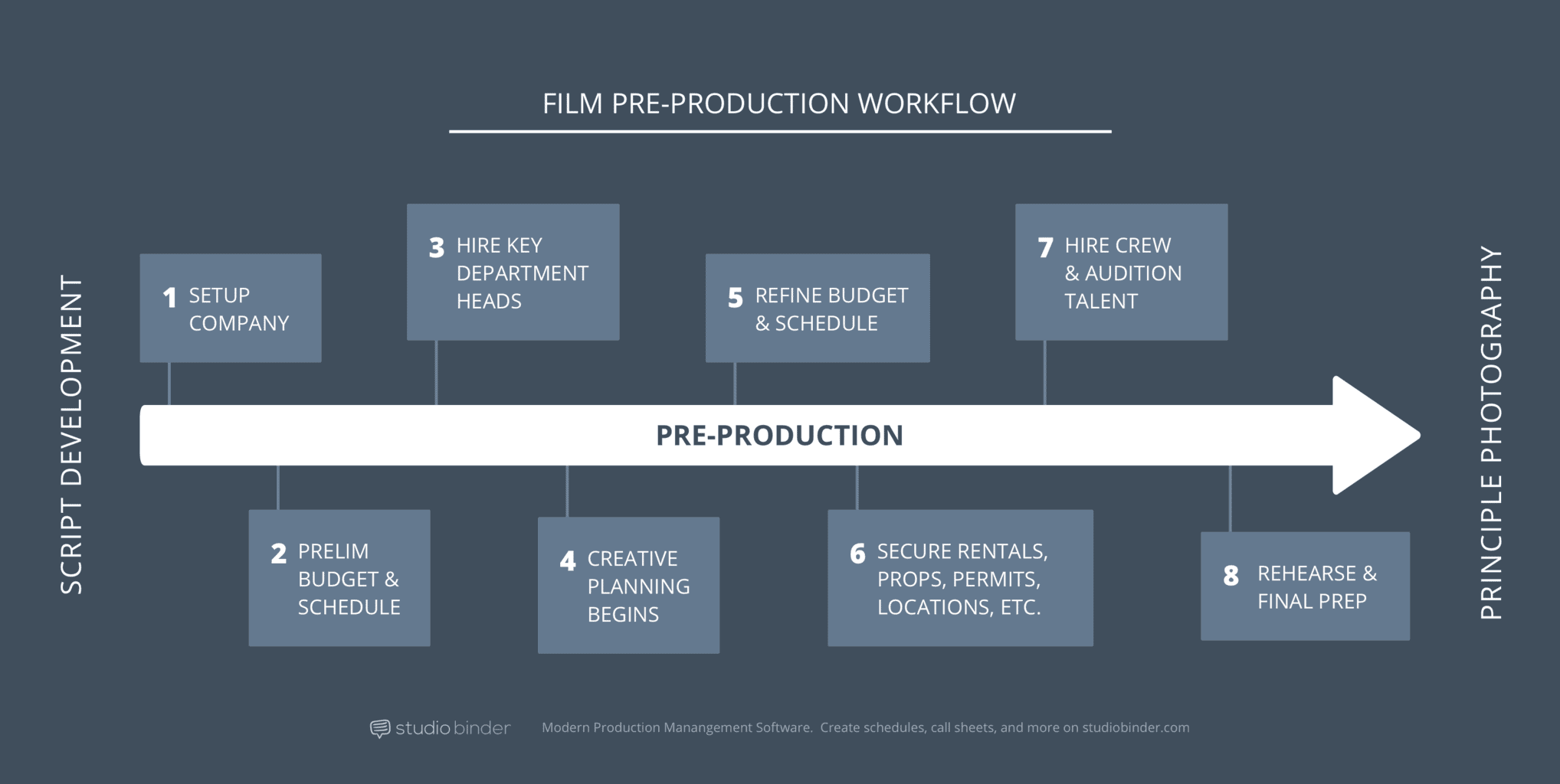 Pre Production Checklist and Workflow StudioBinder min - How to shoot video like a pro and make your brand benefit more.